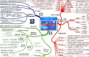 初中课程语文数学英语物理化学 思维导图 143张大图