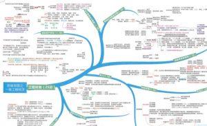 一建管理经济高清思维导图知识网
